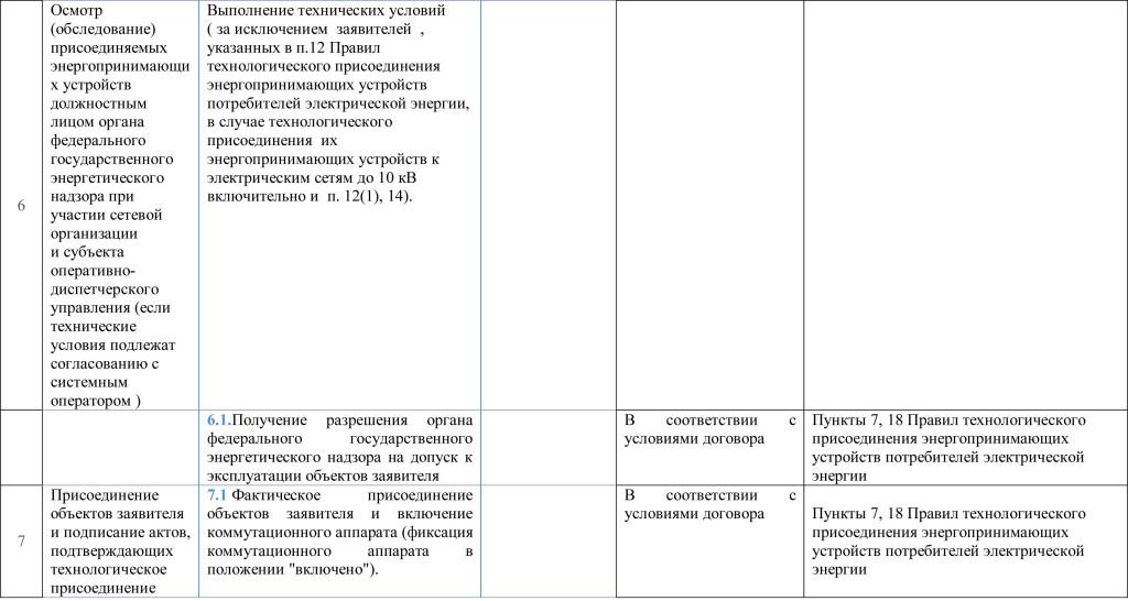 Паспорт услуг перераспр 7