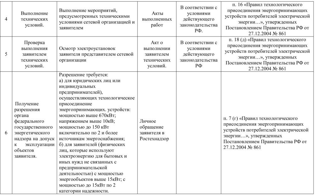 Паспорт услуг тех прис 2