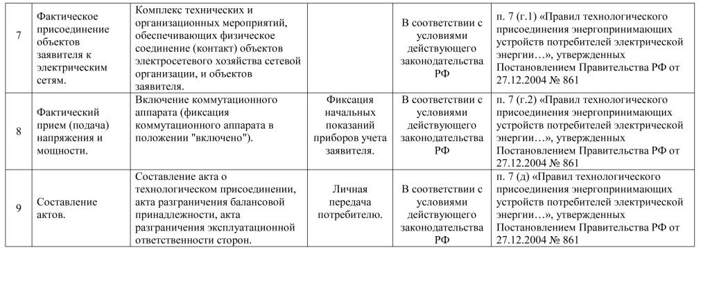 Паспорт услуг тех прис 3